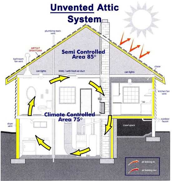 Unvented Attic SystemUnvented attic graphic showing an insulation roof deck and air tight attic that does not allow air to escape the building.  sc 1 st  Foametix & Attic Insulation Services Contractor in Chattanooga